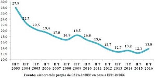 grafico2-500-a