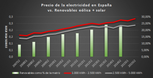 renovablesespana
